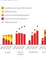 Шесть диаграмм, которые объясняют, почему природный газ станет топливом будущего